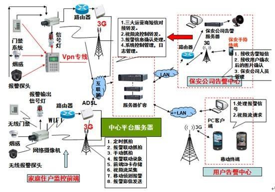 智能家居安防报警系统概述与介绍